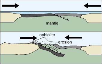 A sketch of how ophiolites are formed (Image credit: volcano world, Oregon State University)